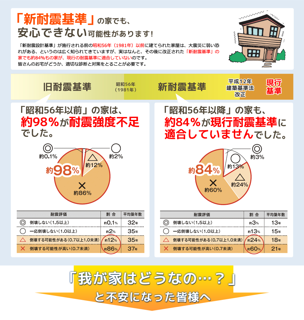 新耐震基準の家でも、安心できない可能性があります! 昭和56年以前の家は、約98パーセントが耐震強度不足でした、 昭和56年以降の家も、約84パンセートが現行耐震基準に適合していませんでした